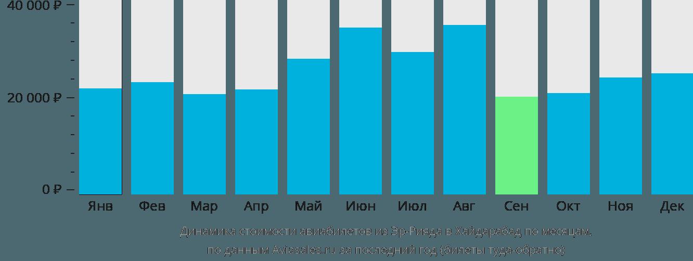 Динамика стоимости авиабилетов из Эр-Рияда в Хайдарабад по месяцам
