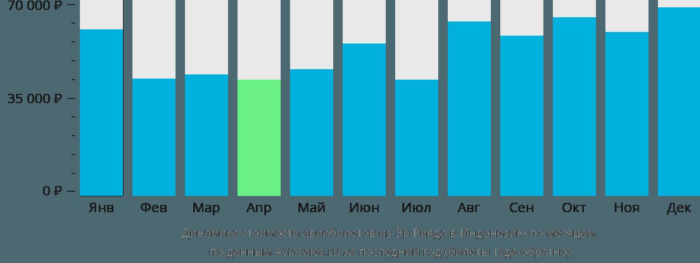 Динамика стоимости авиабилетов из Эр-Рияда в Индонезию по месяцам