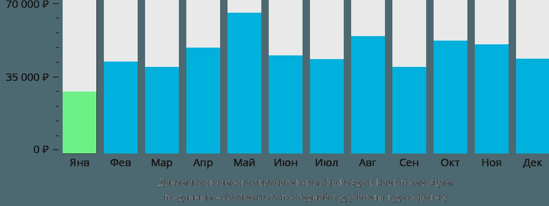 Динамика стоимости авиабилетов из Эр-Рияда в Киев по месяцам