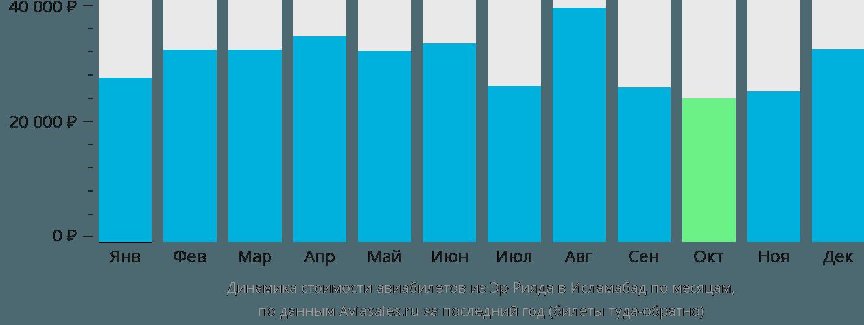 Динамика стоимости авиабилетов из Эр-Рияда в Исламабад по месяцам