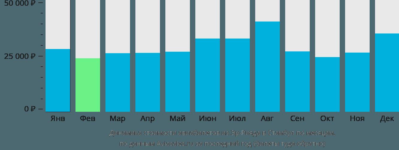 Динамика стоимости авиабилетов из Эр-Рияда в Стамбул по месяцам