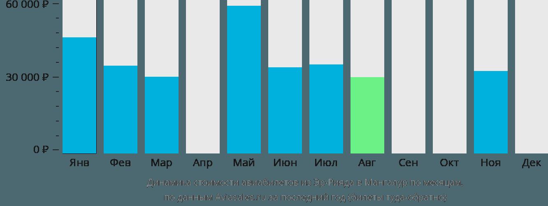 Динамика стоимости авиабилетов из Эр-Рияда в Мангалур по месяцам