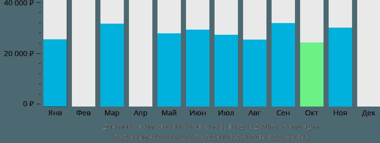 Динамика стоимости авиабилетов из Эр-Рияда в Джайпур по месяцам