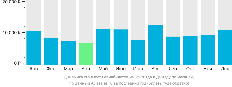 Динамика стоимости авиабилетов из Эр-Рияда в Джидду по месяцам