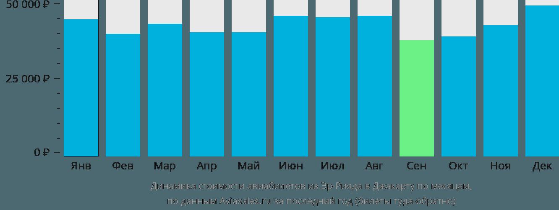 Динамика стоимости авиабилетов из Эр-Рияда в Джакарту по месяцам