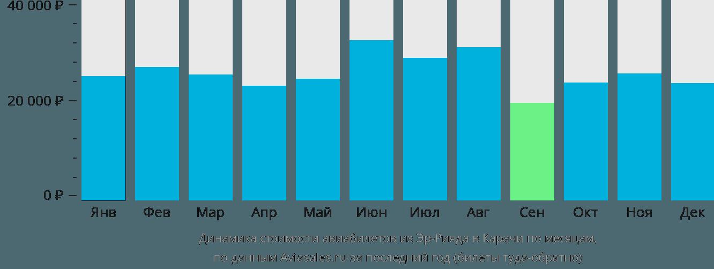 Динамика стоимости авиабилетов из Эр-Рияда в Карачи по месяцам
