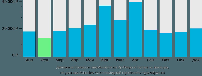 Динамика стоимости авиабилетов из Эр-Рияда в Хартум по месяцам