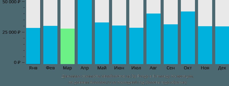 Динамика стоимости авиабилетов из Эр-Рияда в Катманду по месяцам