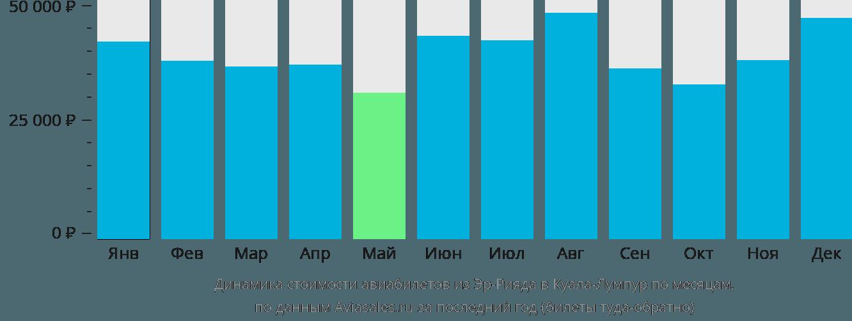 Динамика стоимости авиабилетов из Эр-Рияда в Куала-Лумпур по месяцам