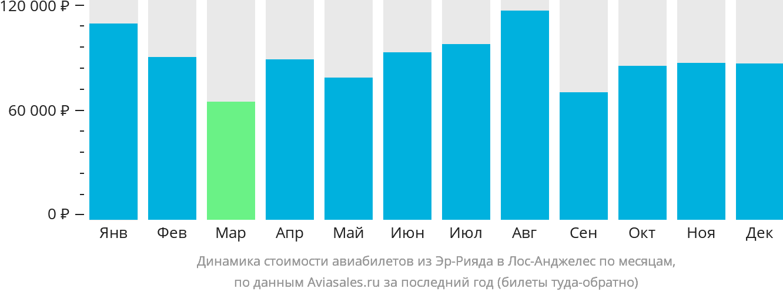 Динамика стоимости авиабилетов из Эр-Рияда в Лос-Анджелес по месяцам