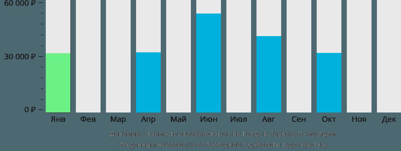Динамика стоимости авиабилетов из Эр-Рияда в Ларнаку по месяцам