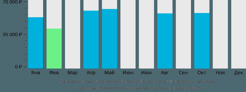 Динамика стоимости авиабилетов из Эр-Рияда в Санкт-Петербург по месяцам