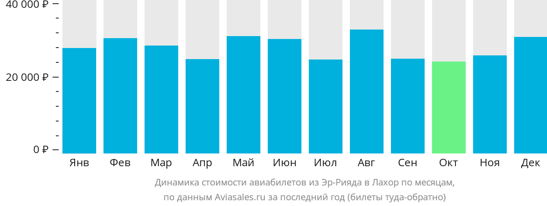 Динамика стоимости авиабилетов из Эр-Рияда в Лахор по месяцам