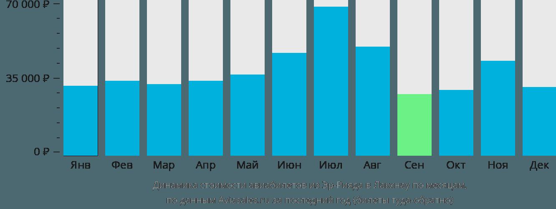 Динамика стоимости авиабилетов из Эр-Рияда в Лакхнау по месяцам