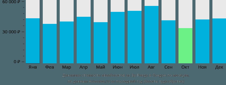 Динамика стоимости авиабилетов из Эр-Рияда в Лондон по месяцам