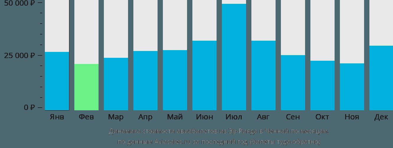 Динамика стоимости авиабилетов из Эр-Рияда в Ченнай по месяцам