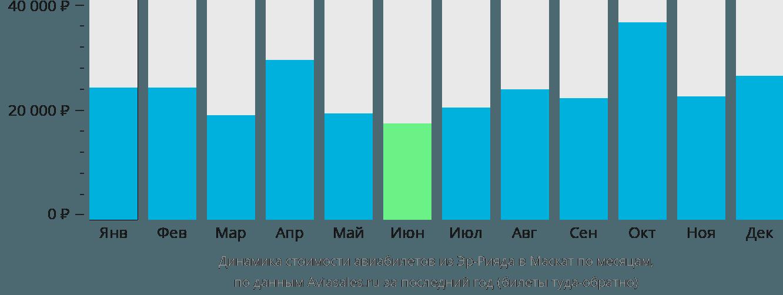 Динамика стоимости авиабилетов из Эр-Рияда в Маскат по месяцам