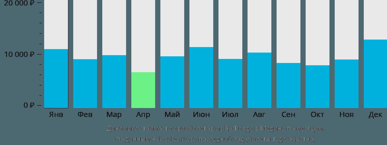 Динамика стоимости авиабилетов из Эр-Рияда в Медину по месяцам