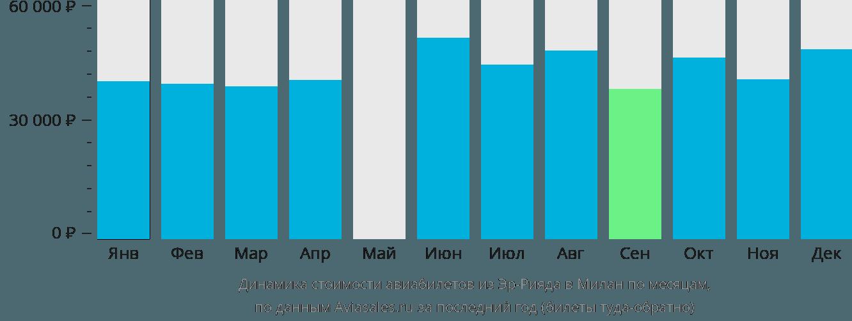 Динамика стоимости авиабилетов из Эр-Рияда в Милан по месяцам