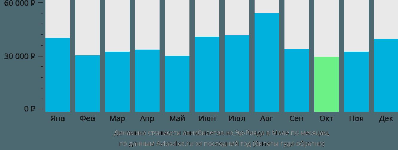 Динамика стоимости авиабилетов из Эр-Рияда в Мале по месяцам