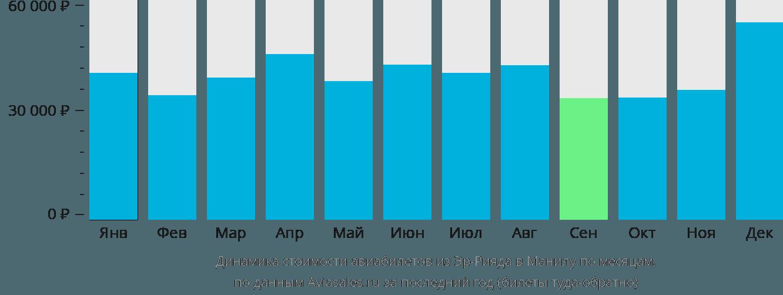 Динамика стоимости авиабилетов из Эр-Рияда в Манилу по месяцам