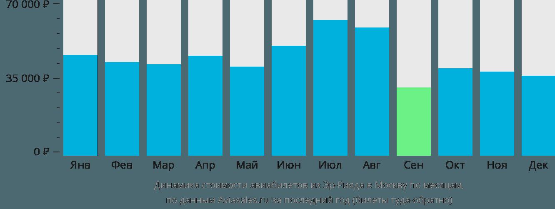 Динамика стоимости авиабилетов из Эр-Рияда в Москву по месяцам