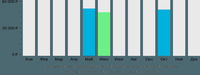 Динамика стоимости авиабилетов из Эр-Рияда в Минеральные воды по месяцам