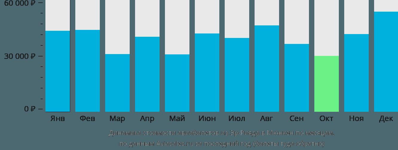 Динамика стоимости авиабилетов из Эр-Рияда в Мюнхен по месяцам