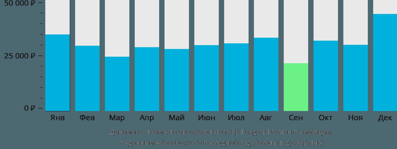 Динамика стоимости авиабилетов из Эр-Рияда в Мултан по месяцам