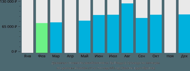 Динамика стоимости авиабилетов из Эр-Рияда в Орландо по месяцам