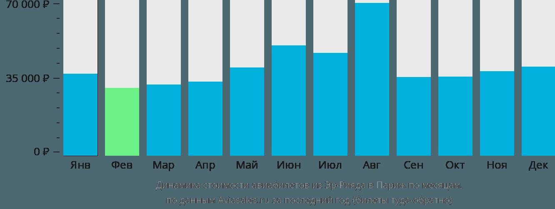 Динамика стоимости авиабилетов из Эр-Рияда в Париж по месяцам