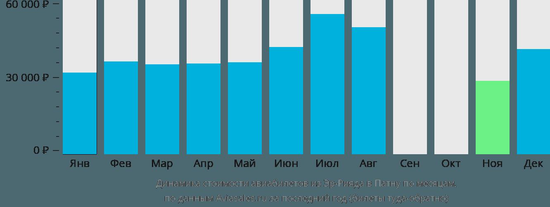 Динамика стоимости авиабилетов из Эр-Рияда в Патну по месяцам