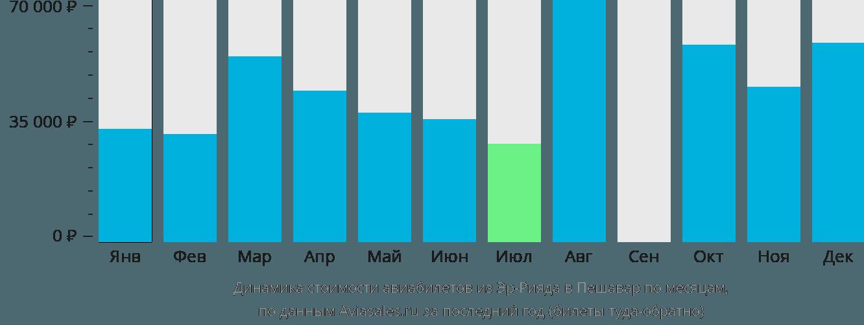 Динамика стоимости авиабилетов из Эр-Рияда в Пешавар по месяцам