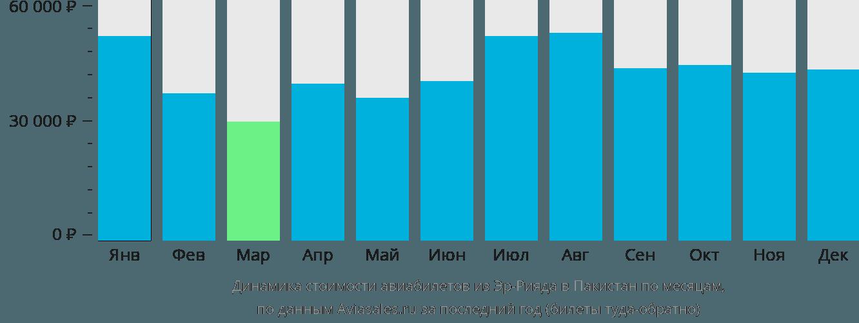 Динамика стоимости авиабилетов из Эр-Рияда в Пакистан по месяцам