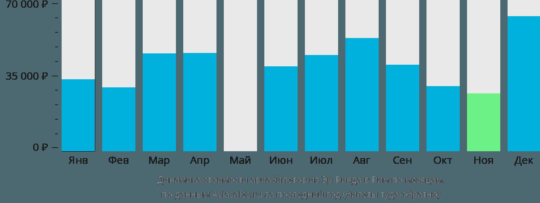 Динамика стоимости авиабилетов из Эр-Рияда в Рим по месяцам
