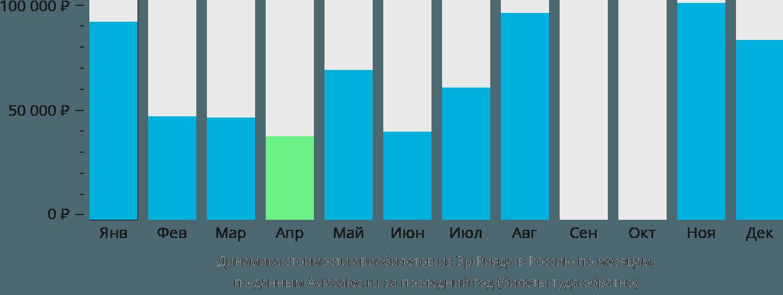 Динамика стоимости авиабилетов из Эр-Рияда в Россию по месяцам