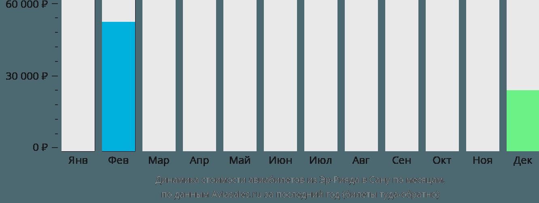 Динамика стоимости авиабилетов из Эр-Рияда в Сану по месяцам