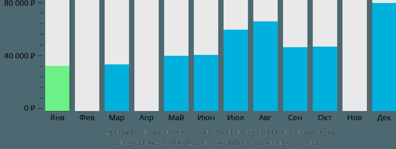 Динамика стоимости авиабилетов из Эр-Рияда в Сингапур по месяцам