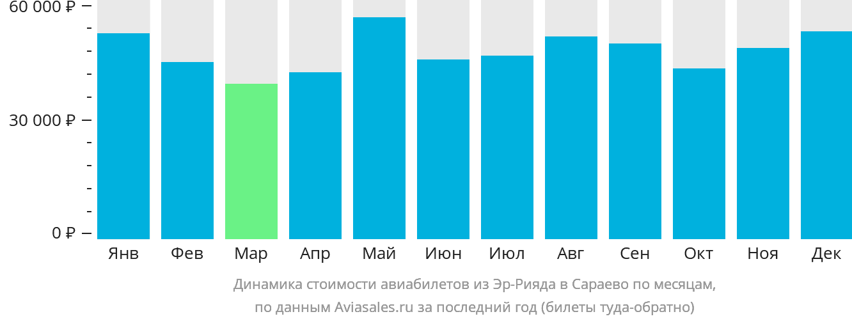 Динамика стоимости авиабилетов из Эр-Рияда в Сараево по месяцам