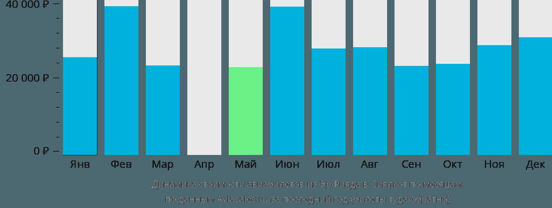 Динамика стоимости авиабилетов из Эр-Рияда в Сиялкот по месяцам