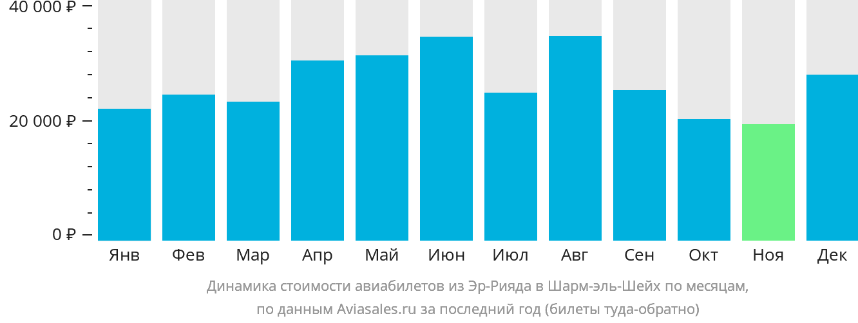 Динамика стоимости авиабилетов из Эр-Рияда в Шарм-эль-Шейх по месяцам