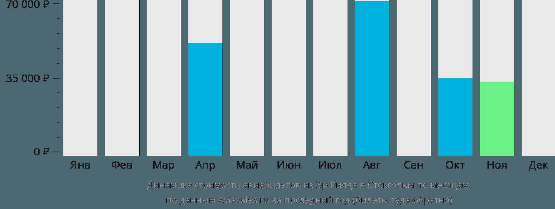 Динамика стоимости авиабилетов из Эр-Рияда в Стокгольм по месяцам