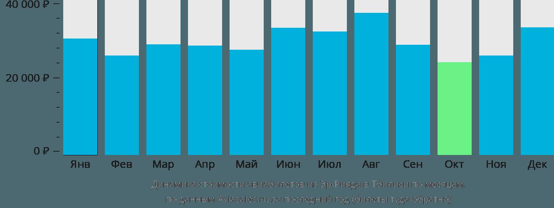 Динамика стоимости авиабилетов из Эр-Рияда в Тбилиси по месяцам