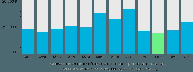 Динамика стоимости авиабилетов из Эр-Рияда в Тривандрам по месяцам