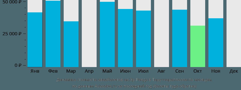 Динамика стоимости авиабилетов из Эр-Рияда в Тируччираппалли по месяцам