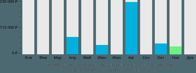 Динамика стоимости авиабилетов из Эр-Рияда в Астану по месяцам