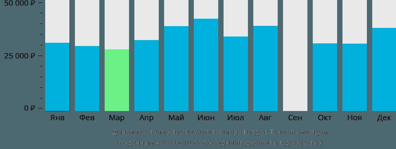 Динамика стоимости авиабилетов из Эр-Рияда в Тунис по месяцам