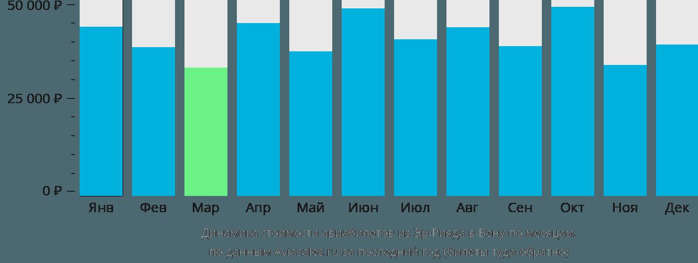 Динамика стоимости авиабилетов из Эр-Рияда в Вену по месяцам