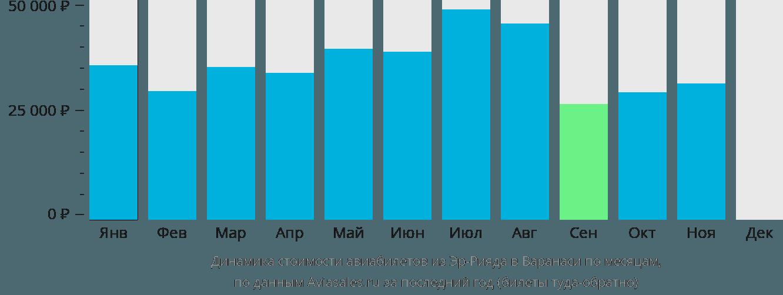 Динамика стоимости авиабилетов из Эр-Рияда в Варанаси по месяцам