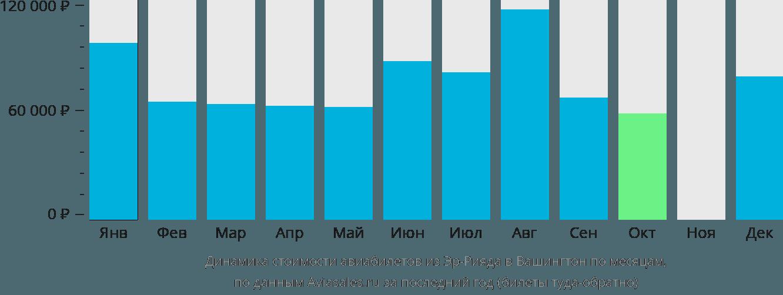 Динамика стоимости авиабилетов из Эр-Рияда в Вашингтон по месяцам